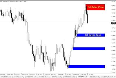 Forex forum simple weekly chart strategy