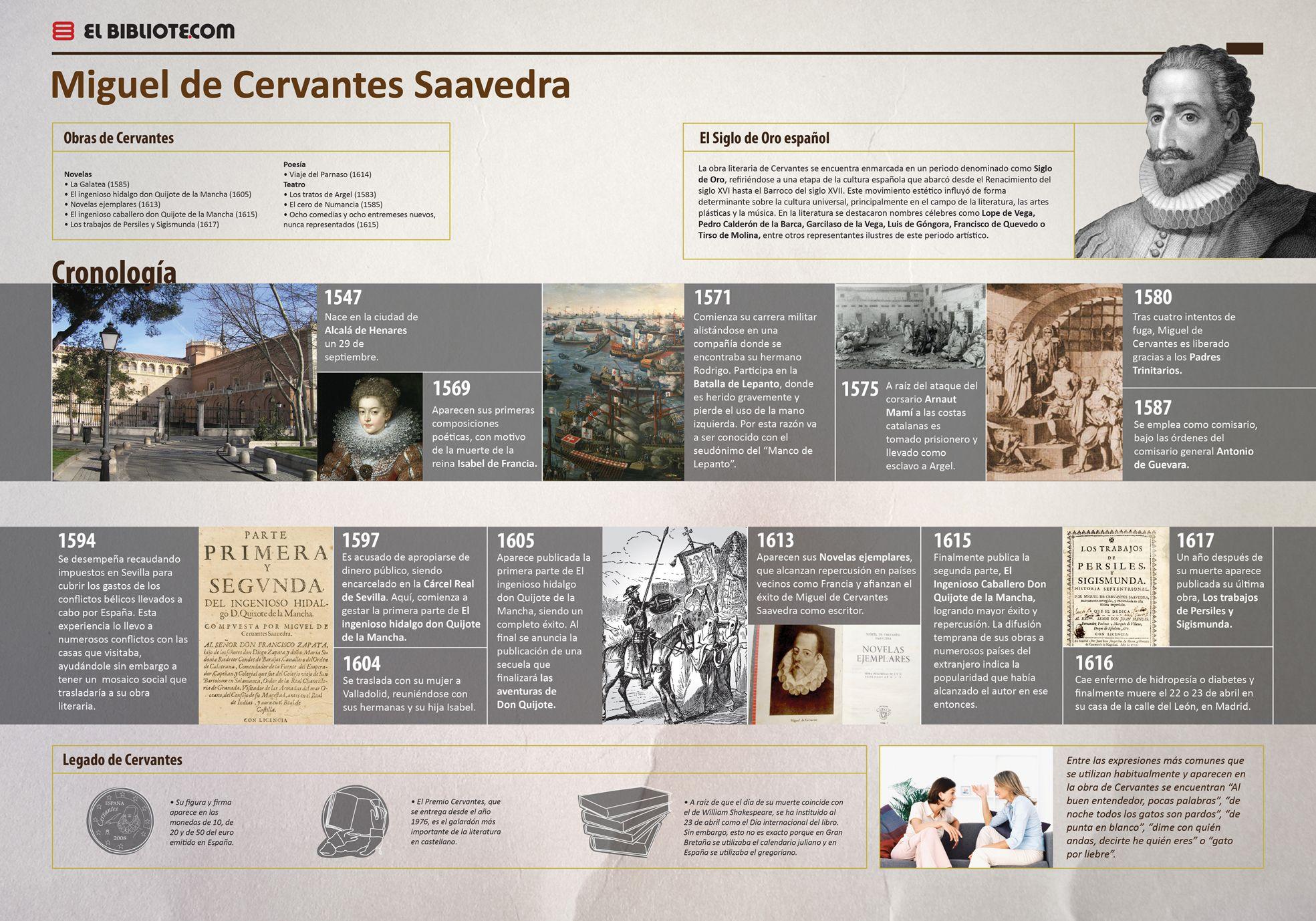 Miguel De Cervantes Saavedra Cronologia De Una Obra Enmarcada