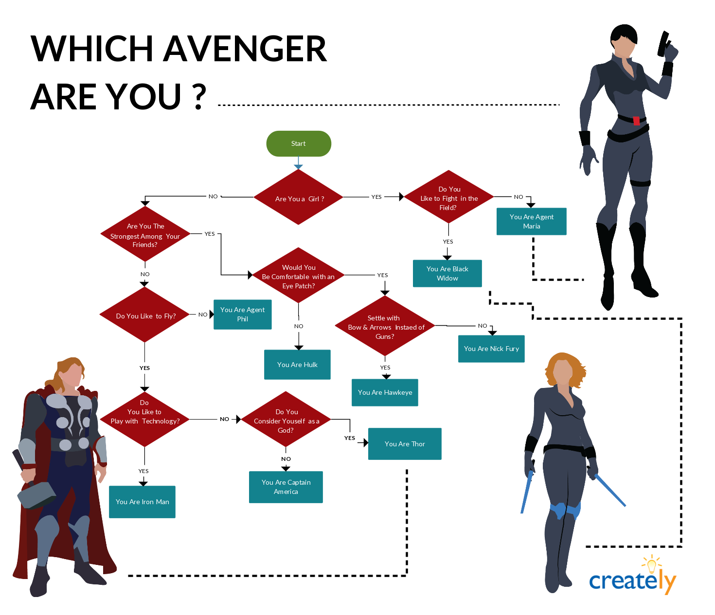 Avengers flowchart which avenger are you follow the flowchart flow chart example 10 interesting flowchart examples for students sample flowcharts and templates sample flow charts flowchart guide complete flowchart nvjuhfo Gallery