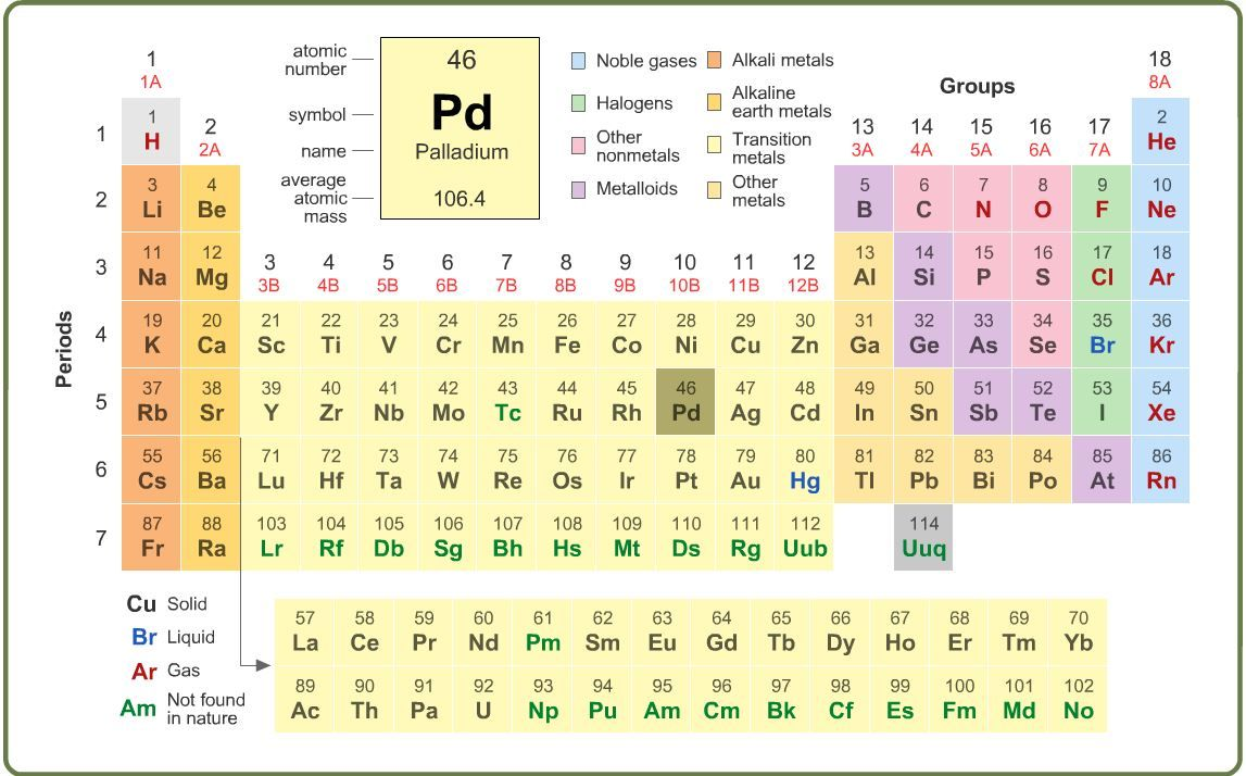 Play games and learn this interactive periodic table will break this interactive periodic table will break down each element listed on urtaz Choice Image