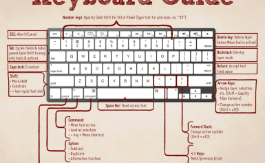 top 40 keyboard shortcuts key for laptop and desktop pc