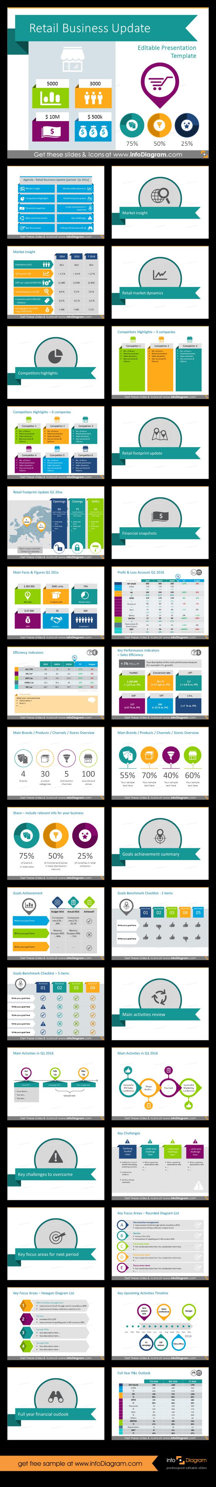 Retail business update review presentation template for showing retail business update review presentation template for showing summary of company events shops performance key toneelgroepblik Choice Image