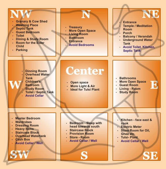 Vastu Tips For Home   It Is An Ancient Indian Science Based On Climatology  That Sets Part 46