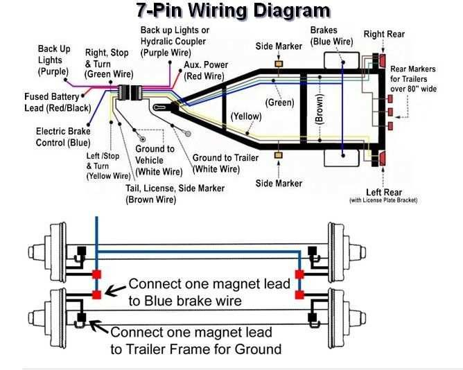 Best 7 Pin Trailer Wiring Diagram Best 7 Pin Trailer Plug Trailer Wiring Diagram Trailer Light Wiring Flatbed Trailer