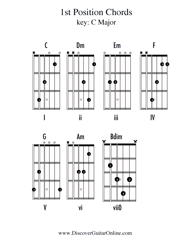 Chords In1st Position Key Of C Discover Guitar Online Learn To