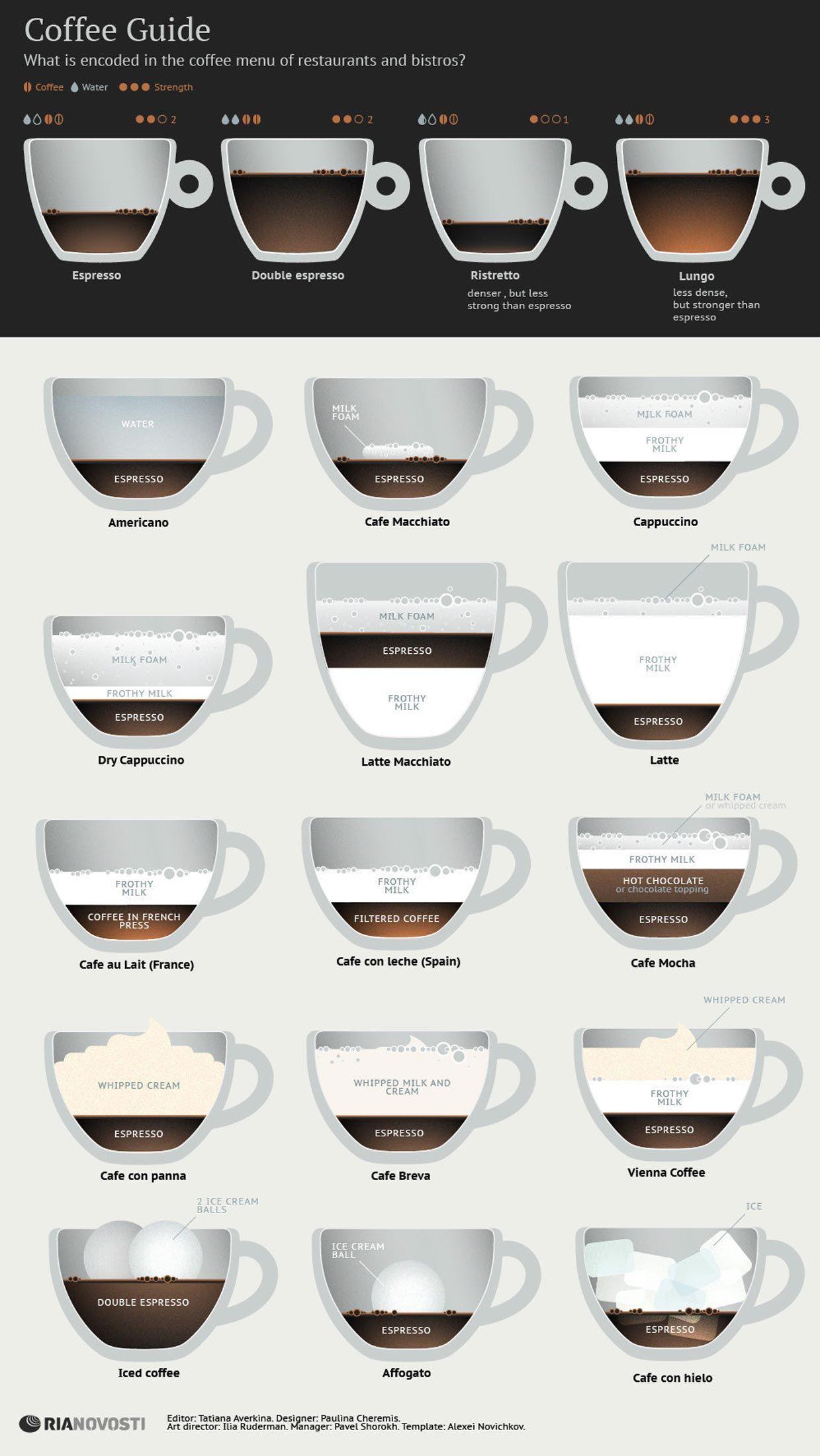 Vergleich und Übersicht verschiedener Kaffee-Arten mit Infografik