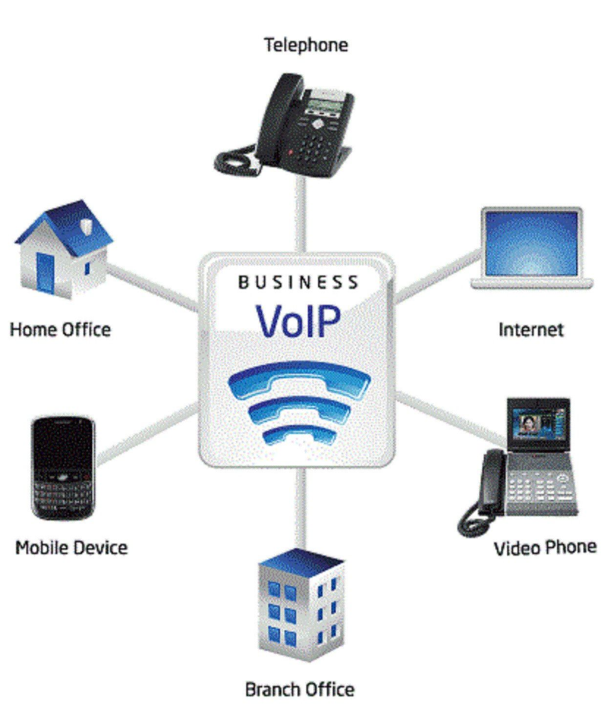 Pin by Howard James on Telecube | Pinterest | Voip solutions