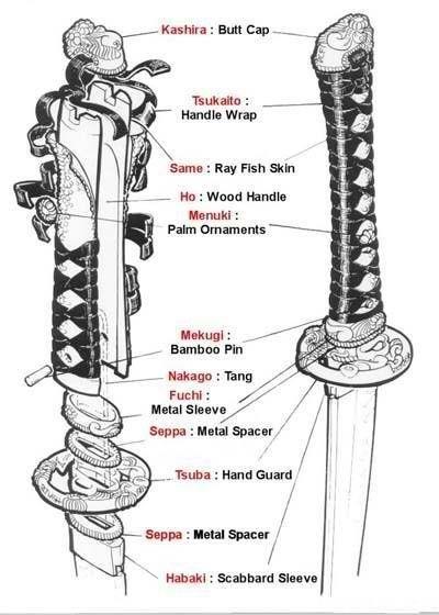 katana sword diagram product sketches pinterest katana Swordfish Diagram