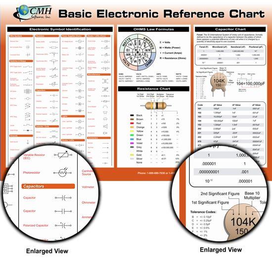 Basic Electronic Reference Chart
