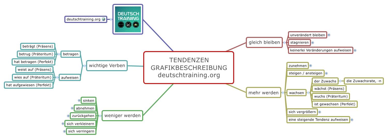 Grafikbeschreibung Tendenzen Grafik Daf Lernen