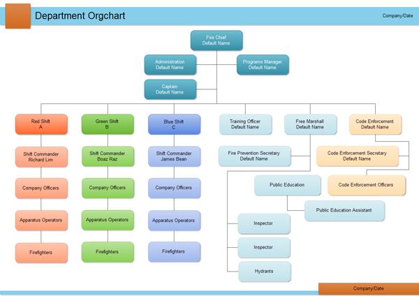 It Department Organizational Chart  Llts