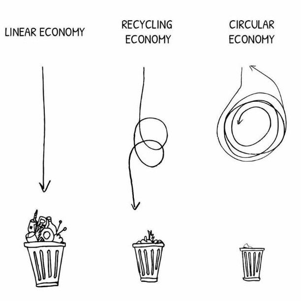 How Closed-Loop Systems Contribute to a Sustainable Future
