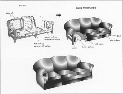 How sofa is made - material, making, history, how to make ...