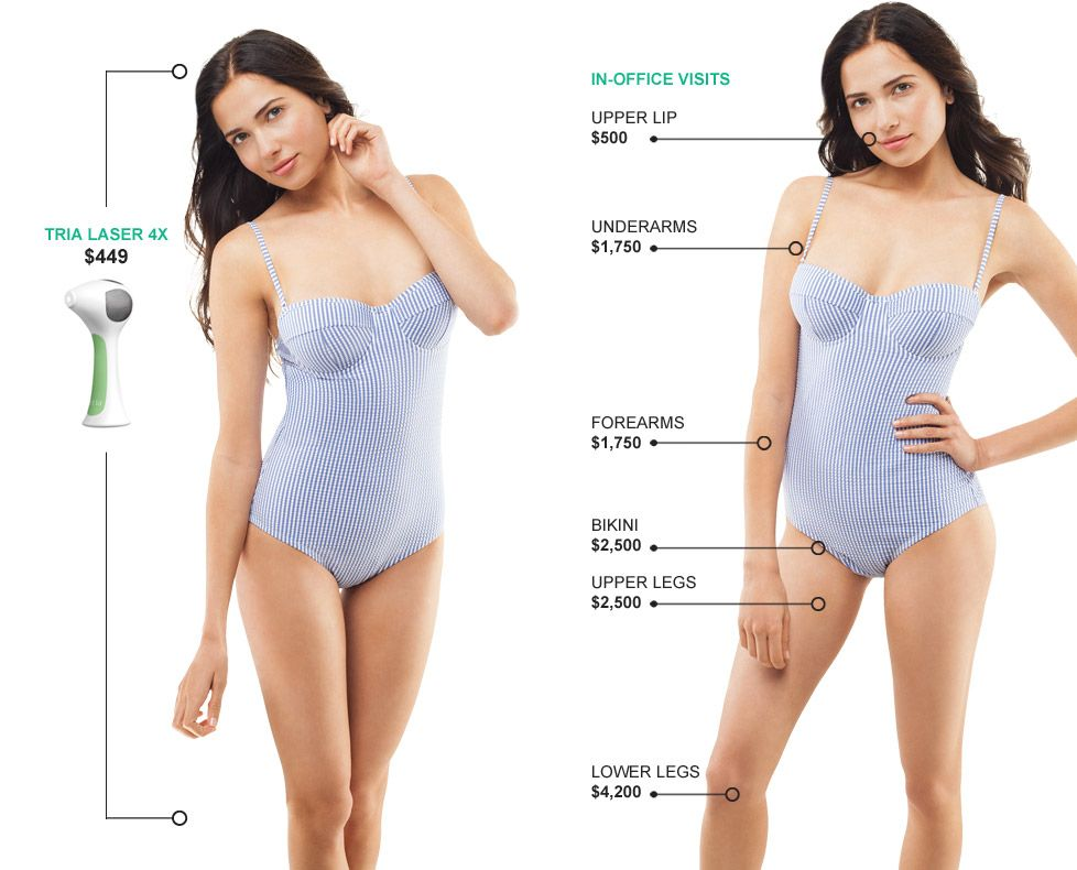 Pin By Kur Skin Lab On Fitness Tria Laser Laser Hair Removal