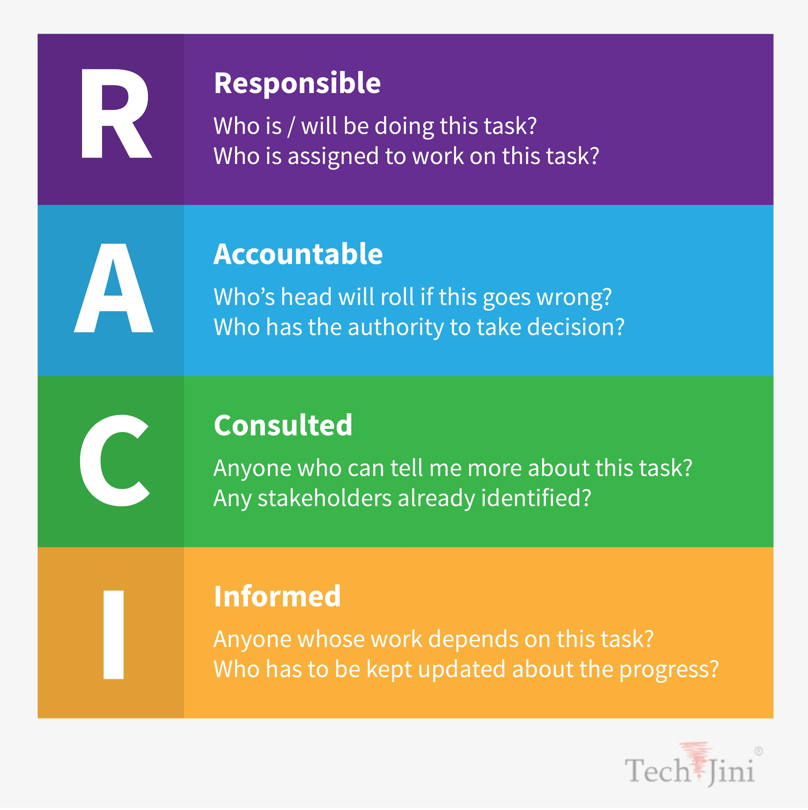 Image Result For Raci Project Management Business Infographic