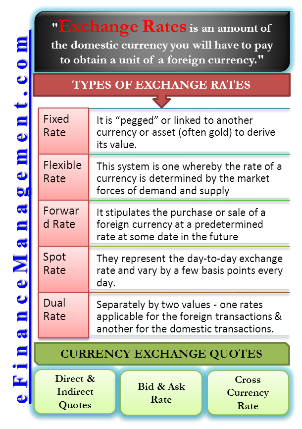 Types Of Exchange Rates Fixed Floating Spot Dual Etc Interpretation Bookkeeping Business Financial Life Hacks Finance Investing