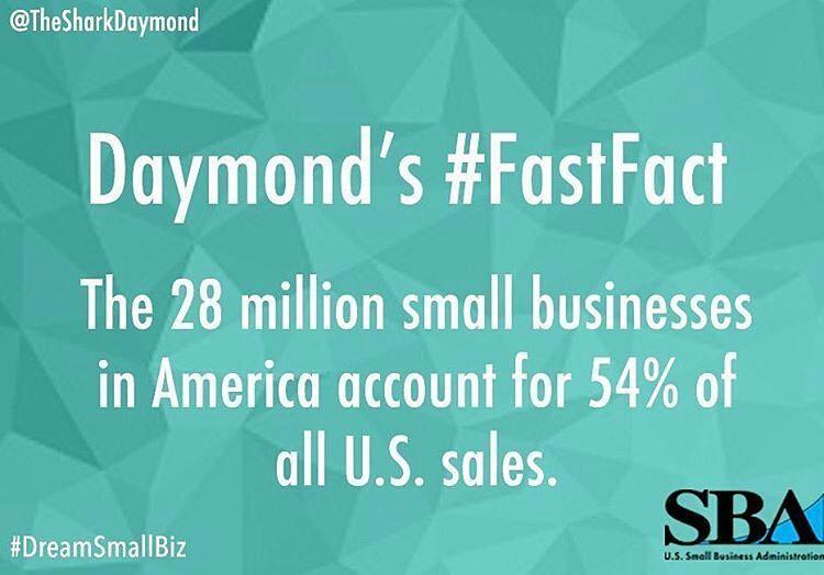 Let's go for 65%!   Via @thesharkdaymond -  Small businesses know how to make a big impact. #FastFact #DreamSmallBiz #SmallBusinessWeek #hustle #grind #motivation #success #entrepreneur #internet #business #tm