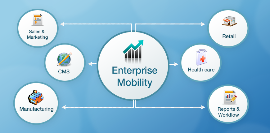 Image result for Enterprise Mobility Solutions