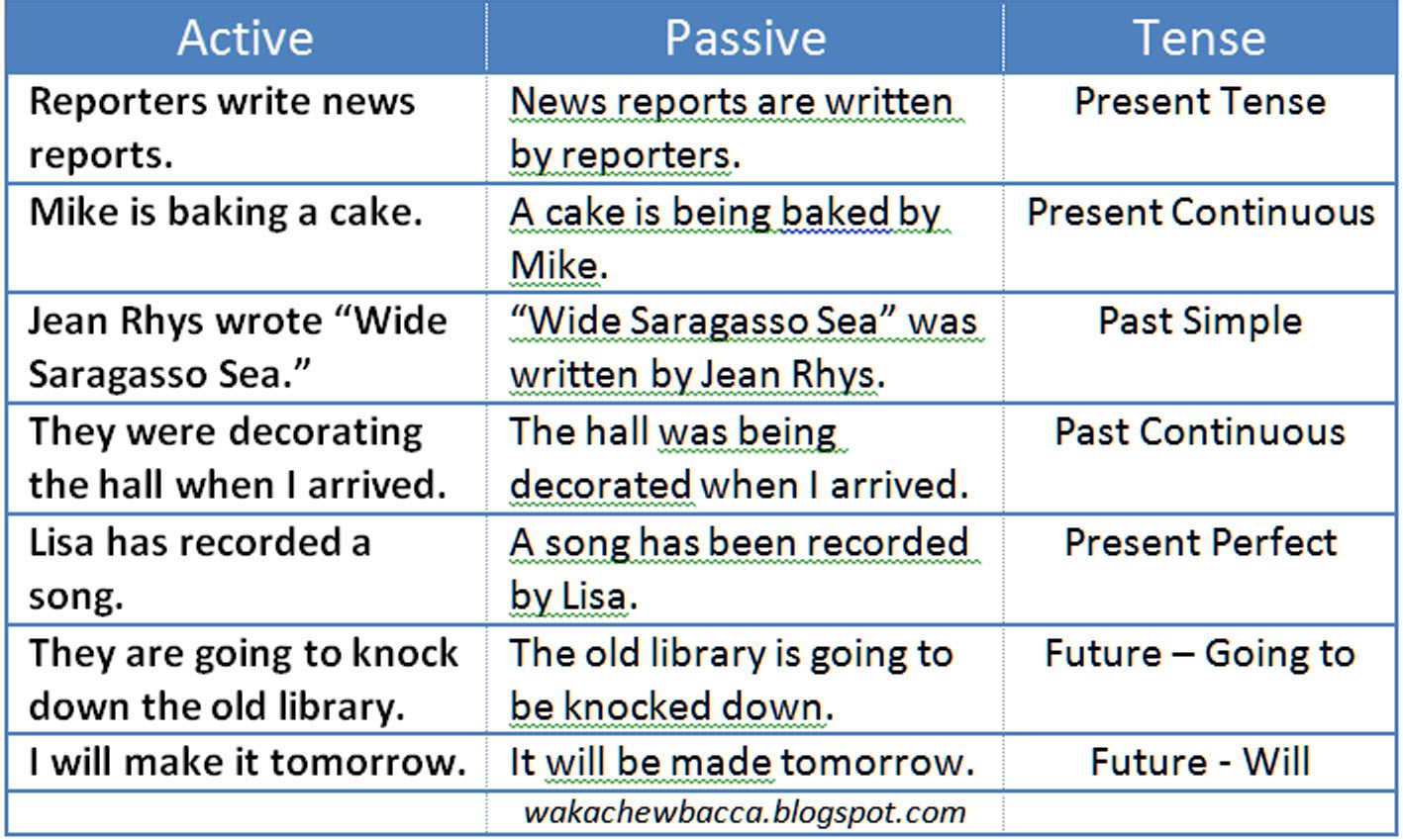 Active and Passive Voice with Tense | Active and passive voice, Writing  voice, Learn english