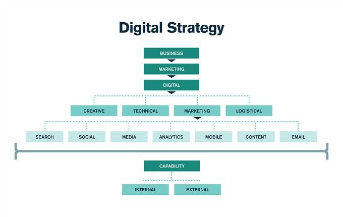 organisational marketing strategies and the digital Learn how to create and implement an effective digital marketing strategy in the digital marketing strategies for the digital economy organization, social.