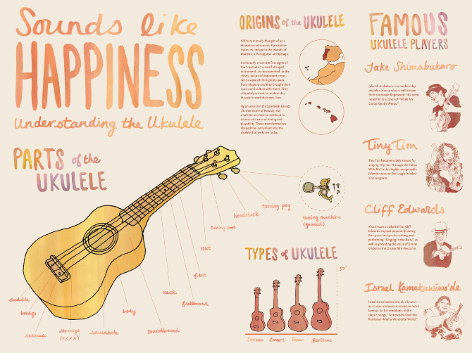 Ukulele? Sounds like happiness... Check out this awesome