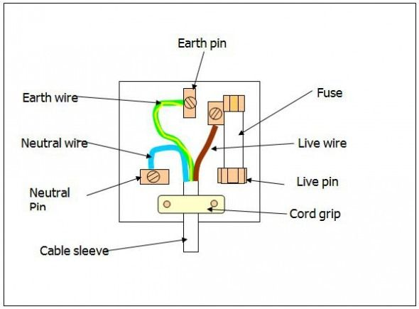 wiring diagram for 3 pin plug  diagram  diagram wire plugs