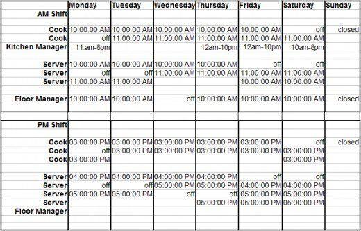How To Build A Restaurant Employee Schedule Restaurant Management Starting A Restaurant Restaurant Plan