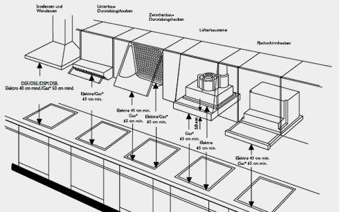 Höhe Dunstabzug induktions kochtopf aufbau search kitchen