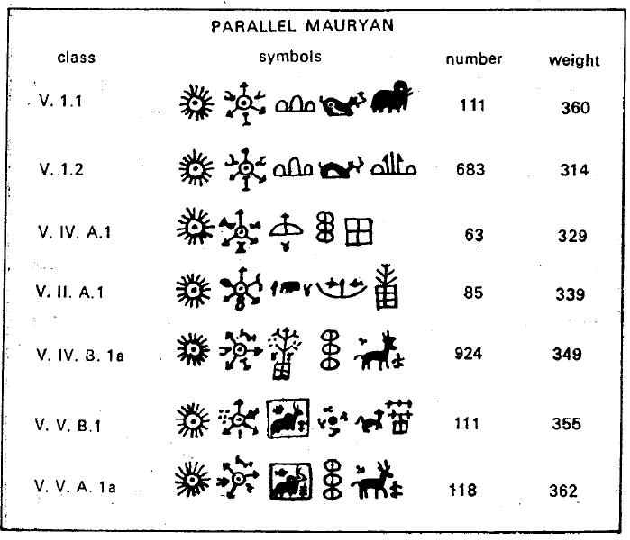 Ancient Indian Symbols Google Search Symbols Pinterest