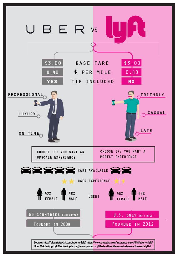 Uber Vs Lyft What Should I Choose What Are The Differences