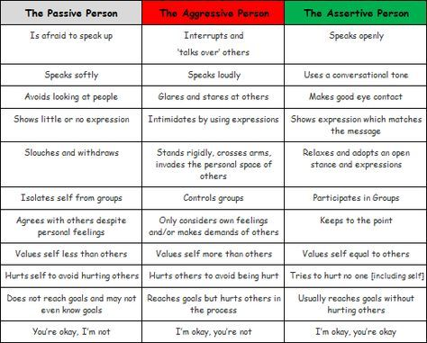 Examples of assertive behavior |. The difference between.