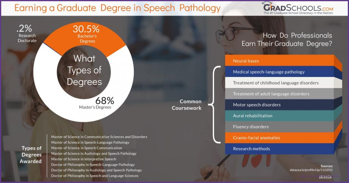 Reasons Why Speech Pathologist Schooling Is Getting More Popular In The Past Decade Speech Pathologist Schooli Speech Pathology Speech And Language Pathology