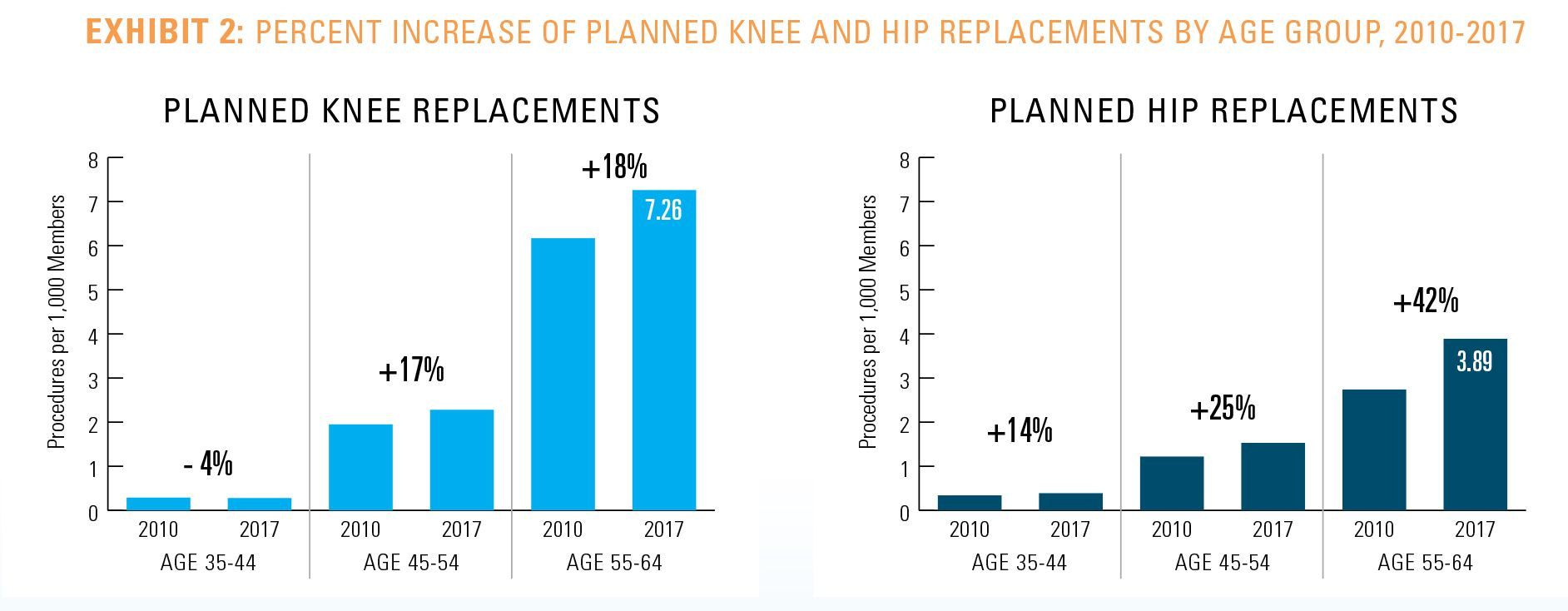 Planned knee and hip replacement surgeries are on the rise