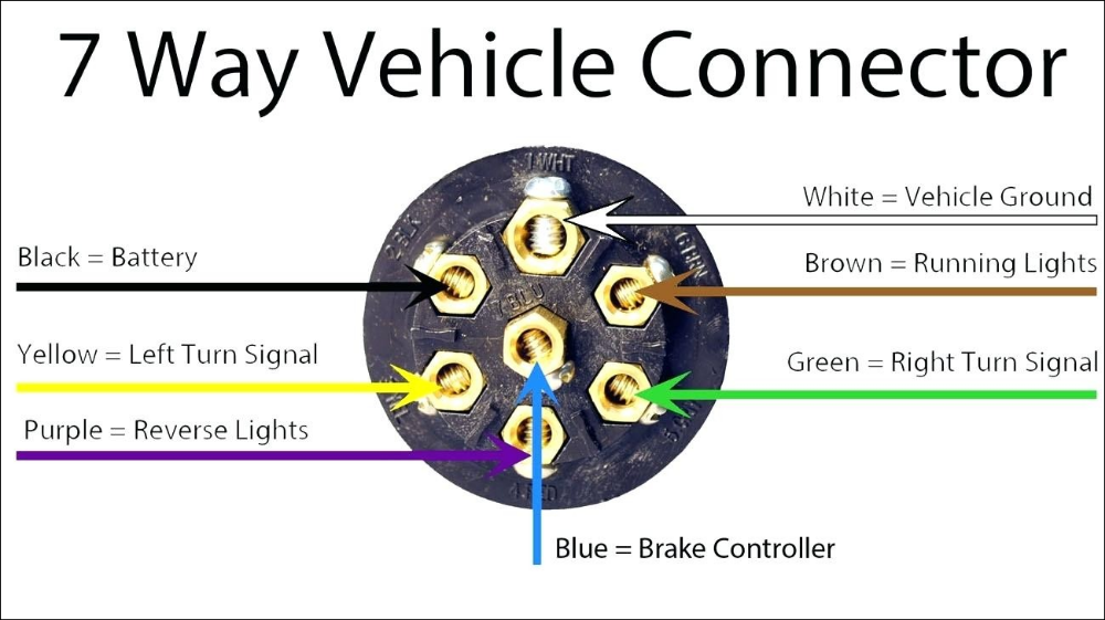perfect wiring diagram for trailer light 7 pin 7 pin round