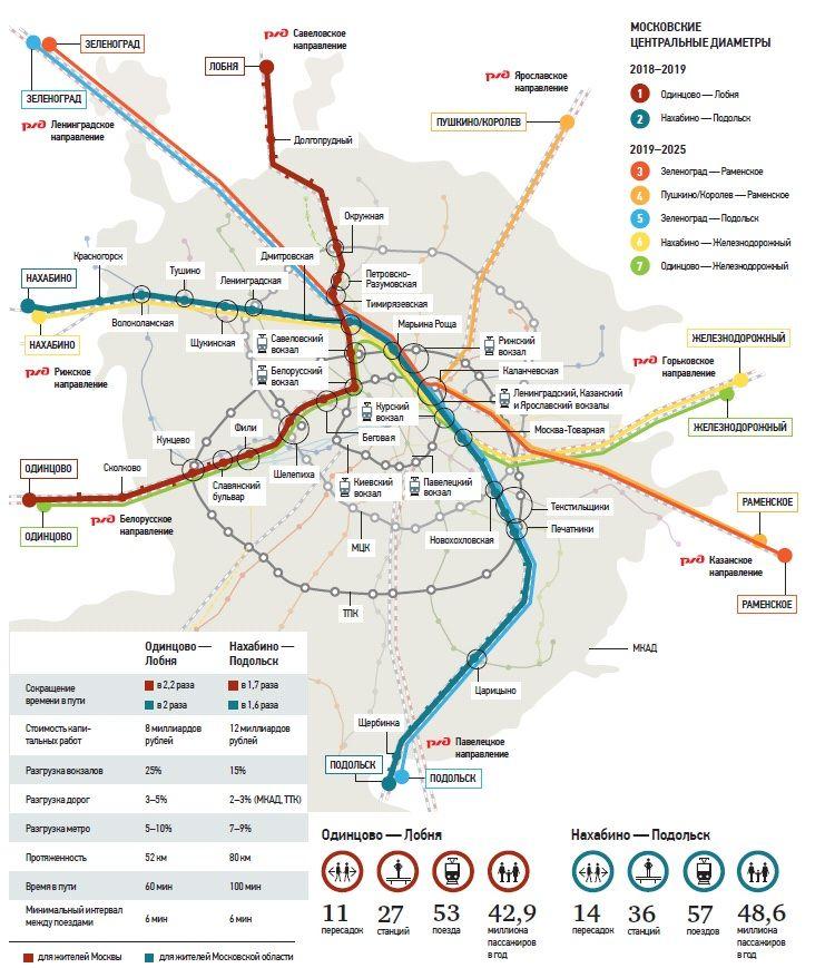 Схема МЦД-3 (Зеленоград — Раменское), станции, дата открытия