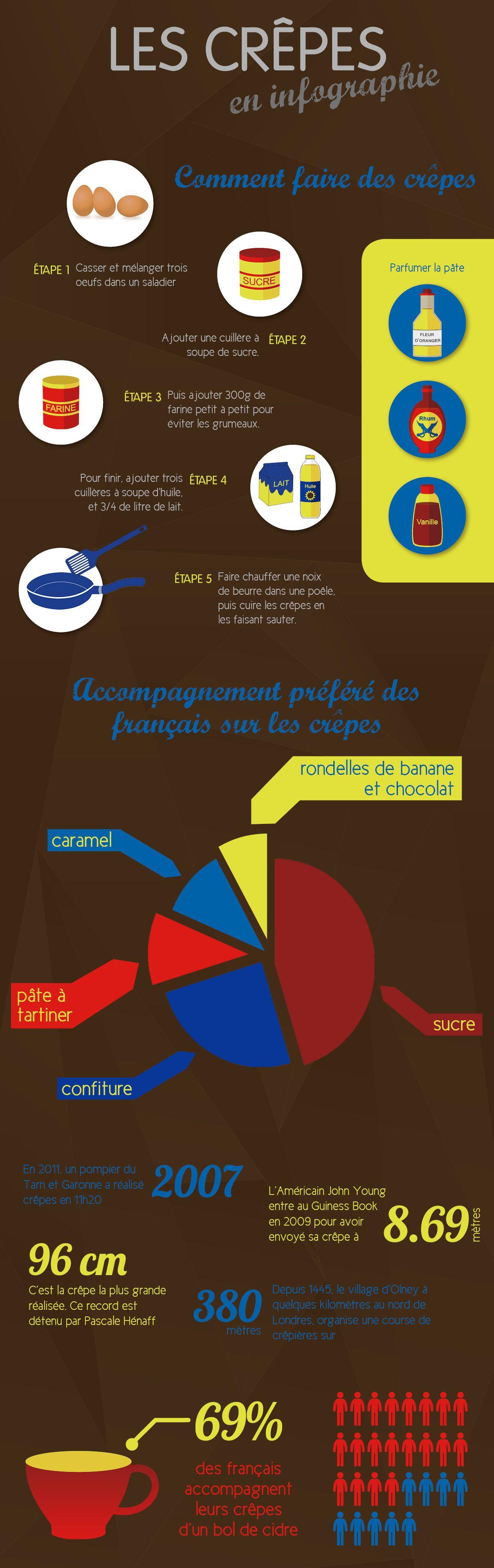 Consultez Ce Projet Behance Les Crepes En Infographie
