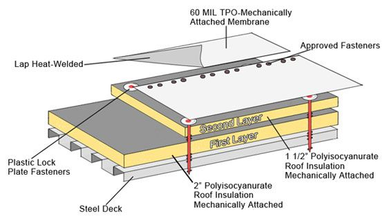 Built Up Roofing Systems Roof Repair Roofing Systems Roofing