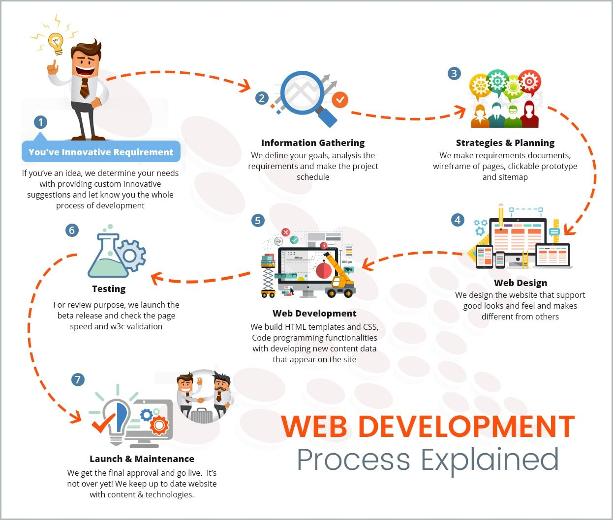 Website Development Process The Image Layout We Think At The Time Of Design And Developing It Is Website Development Process Web Development Design Web Design