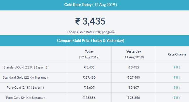 Today Gold Rate In Thrissur Gold Rate Today Gold Rate Today Gold Price