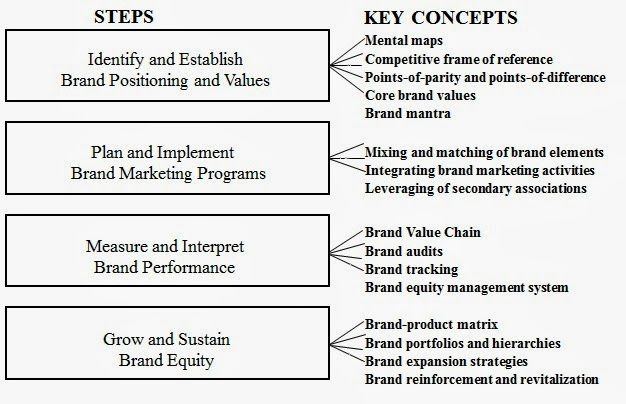 Is Brand Management Discuss The Strategic Brand Management Process Strategic Brand Management Marketing Program Brand Management