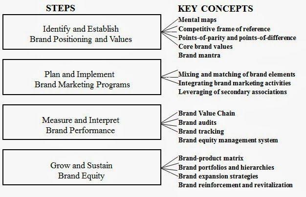 is brand management? Discuss the strategic brand management ...