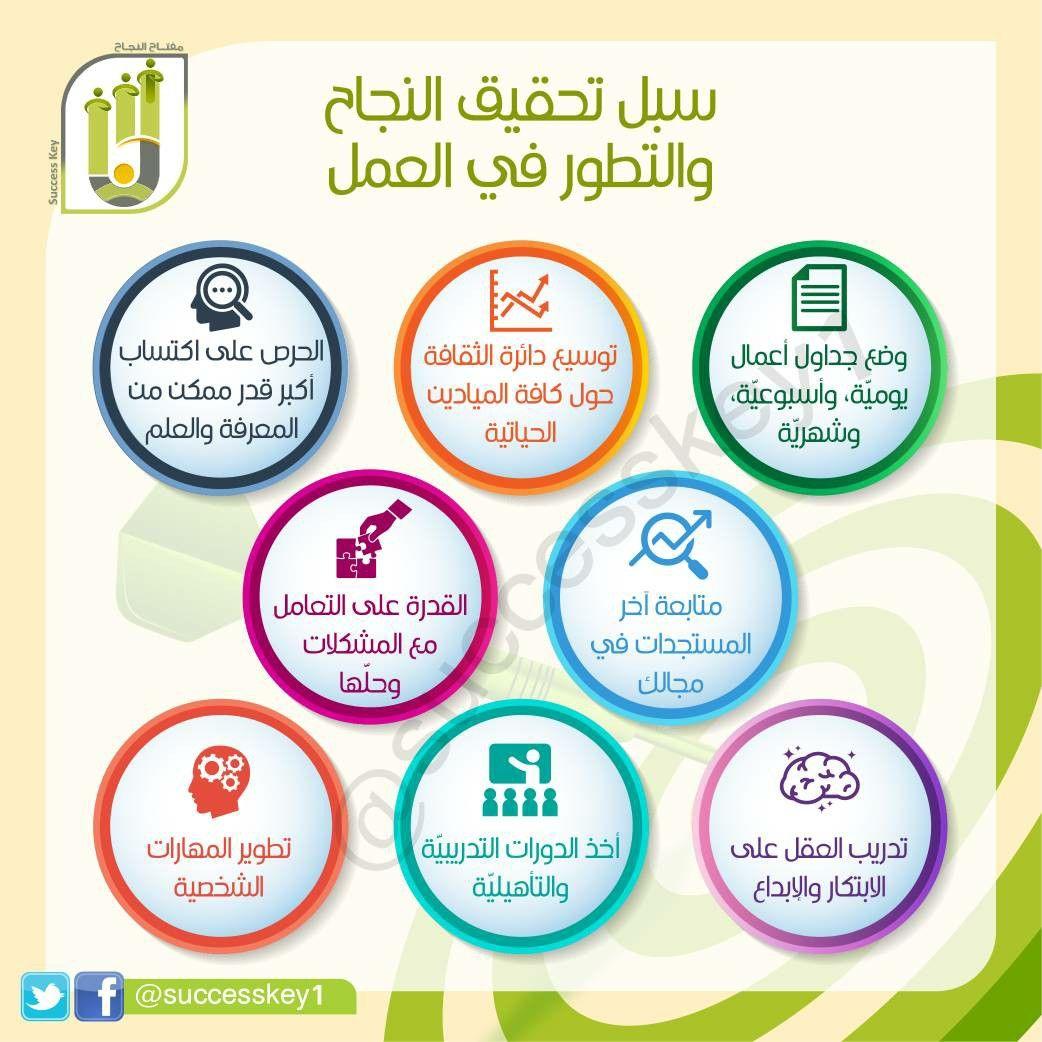 Pin By أسعد فرحان الفيفي On مختارات تطوير ذاتي وصحي وإداري In 2021 Pie Chart Chart Diagram