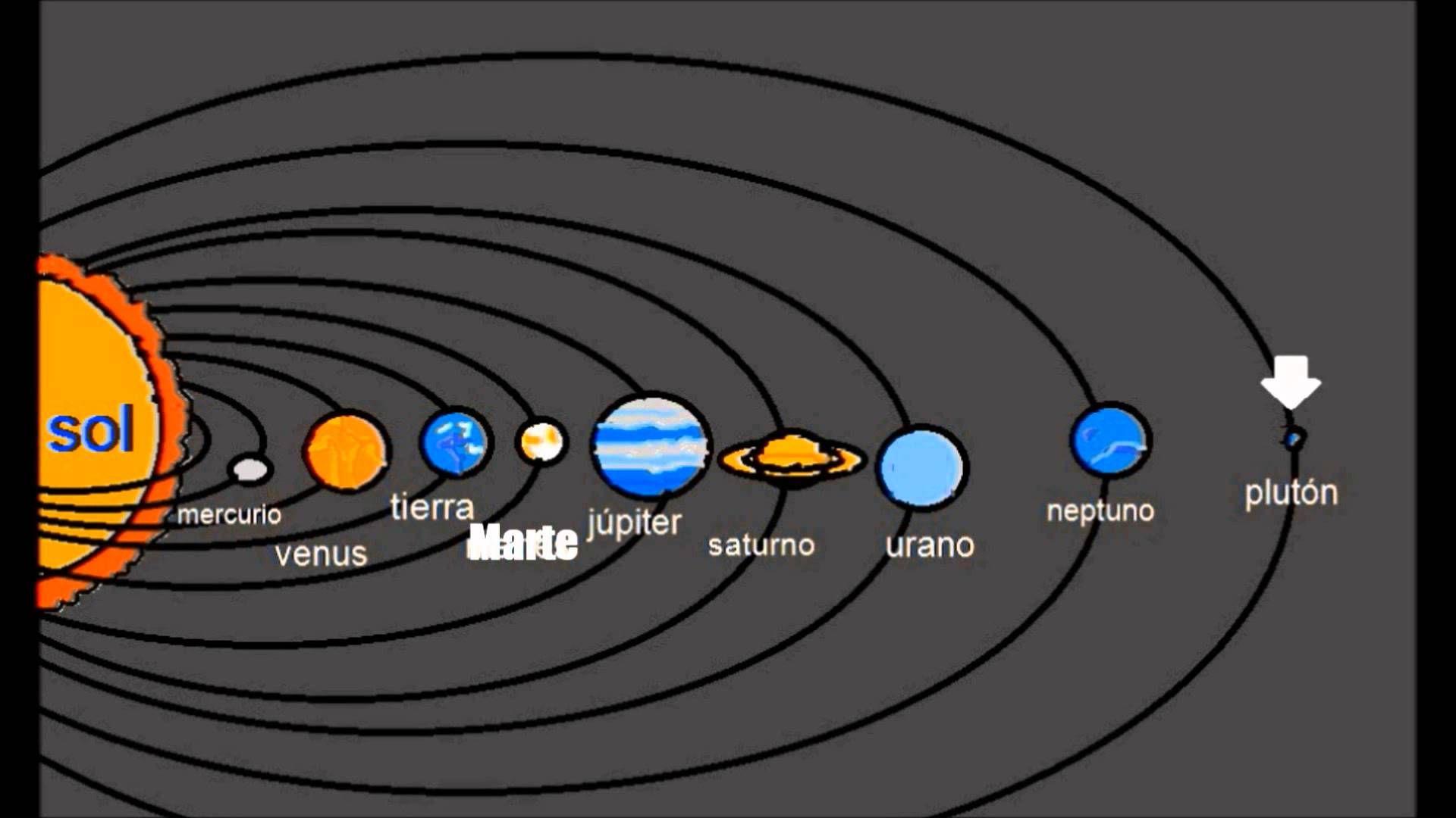 Los Planetas Para Ni 241 Os Sistema Solar Video El Sistema