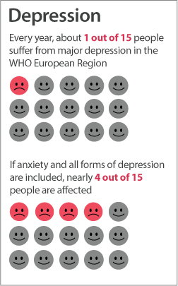 WHO/Europe | Mental #health - Data and statistics - Via http://www.midwestcenter.com/depression/ By @midwestcenter