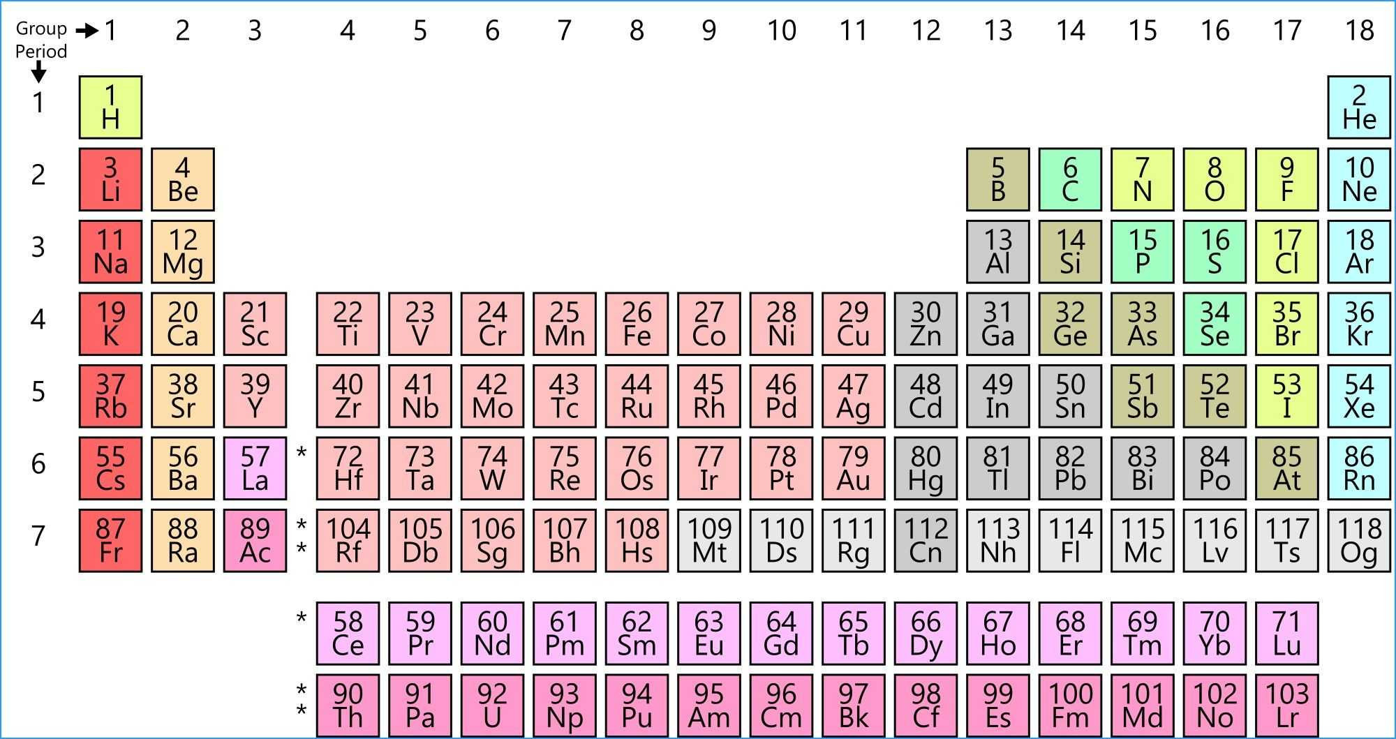 New Periodic Table Groups Go Down Periodic Table Periodic Table Chart Geometry Worksheets