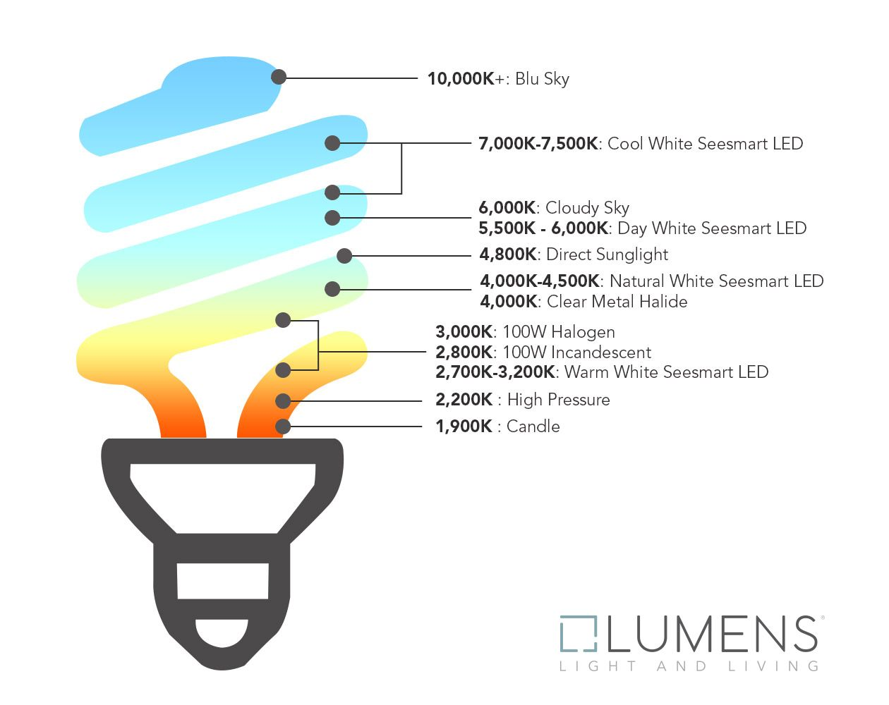 Kelvin Color Temperature Guide Color Temperature Scale Simple Lighting Color Temperature