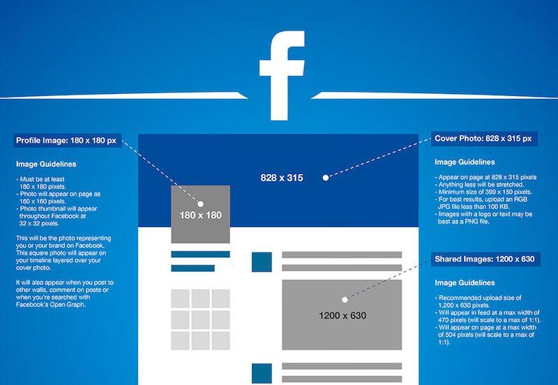 in einer infografik die bildgr en von facebook twitter google instagram youtube und. Black Bedroom Furniture Sets. Home Design Ideas