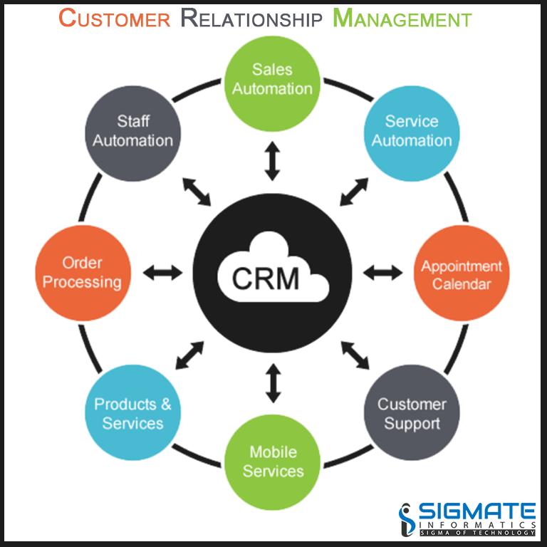 Sigmate Informatics Are Experts In Creating Customer Oriented Technological Solutions To Automate Organize And Syn Crm Crm Software Digital Marketing Strategy