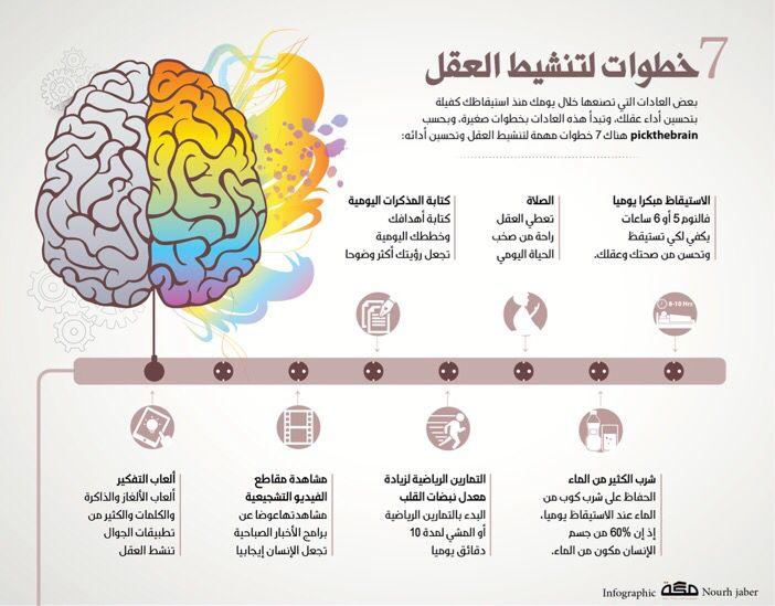لتنشيط العقل Life Skills Development Improve Yourself