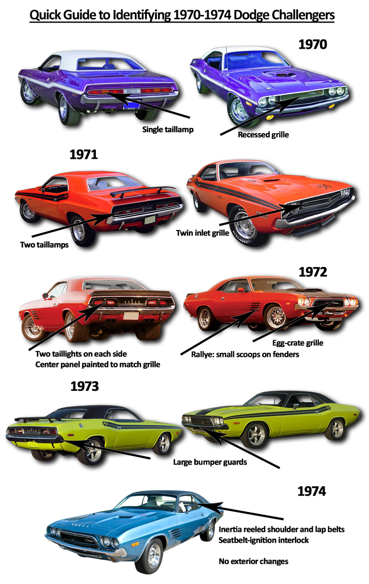 Quick Guide To Identifying 1970 74 Dodge Challengers